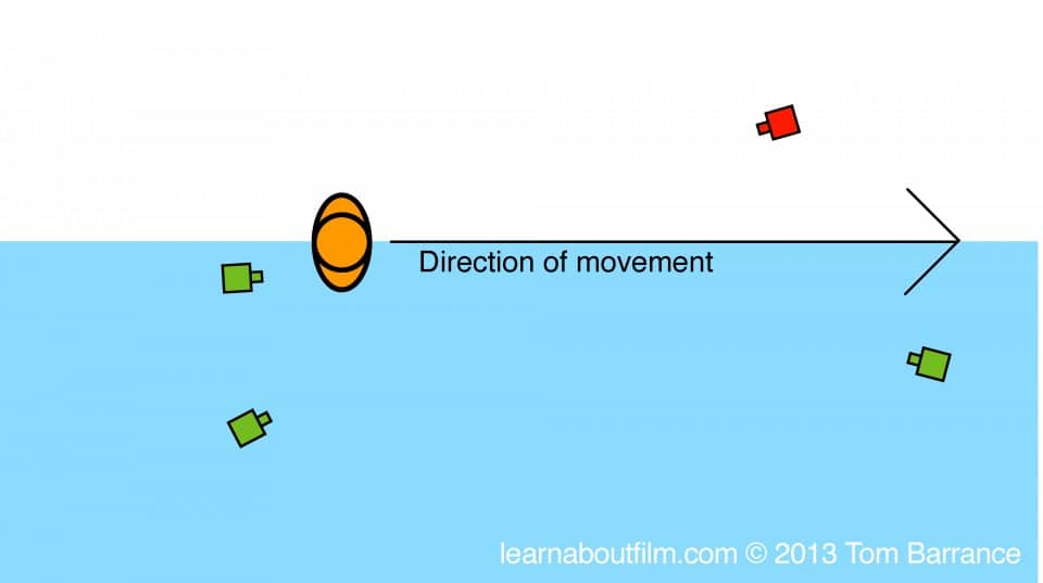 Diagram of 180 degree rule with moving subject